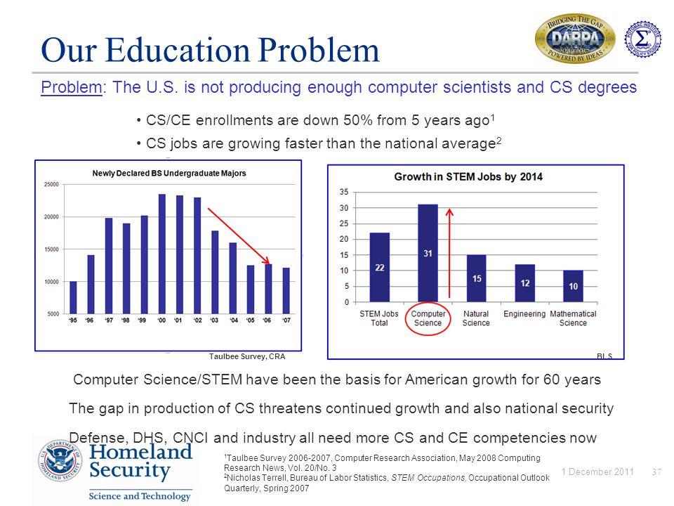 Problem: The U.S.