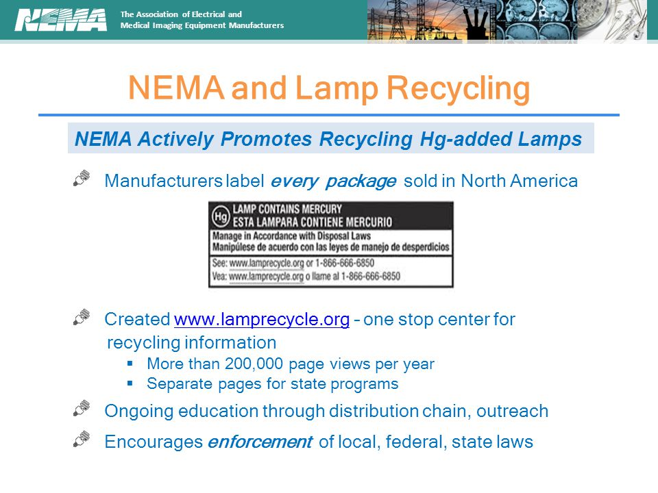 The Association of Electrical and Medical Imaging Equipment Manufacturers NEMA and Lamp Recycling Manufacturers label every package sold in North America Created www.lamprecycle.org – one stop center forwww.lamprecycle.org recycling information  More than 200,000 page views per year  Separate pages for state programs Ongoing education through distribution chain, outreach Encourages enforcement of local, federal, state laws NEMA Actively Promotes Recycling Hg-added Lamps
