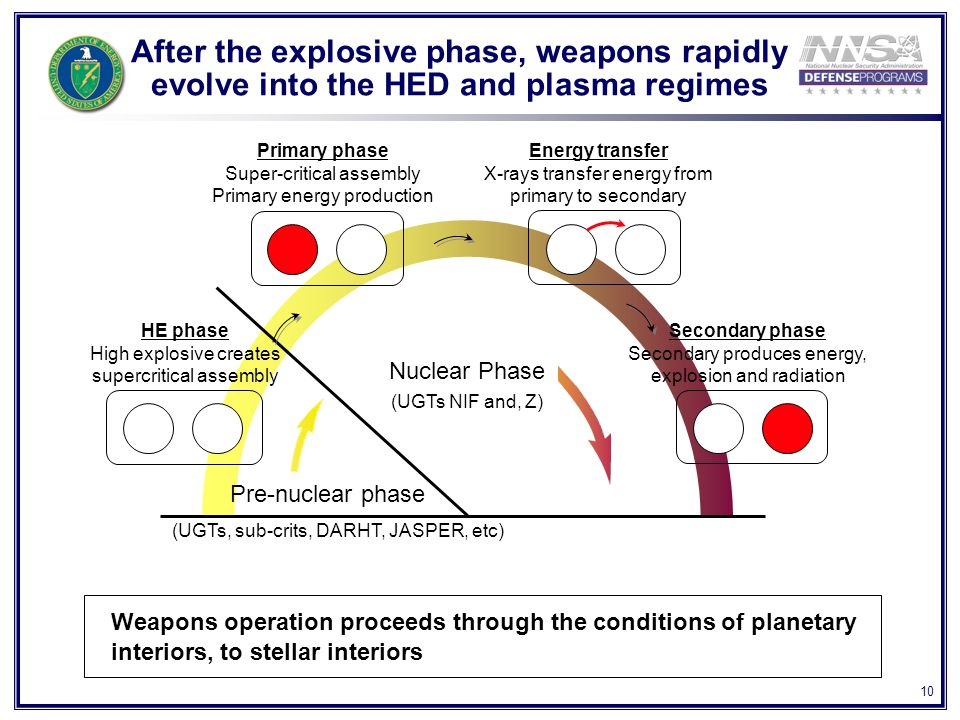 10 After the explosive phase, weapons rapidly evolve into the HED and plasma regimes (UGTs, sub-crits, DARHT, JASPER, etc) HE phase High explosive creates supercritical assembly Primary phase Super-critical assembly Primary energy production Pre-nuclear phase Energy transfer X-rays transfer energy from primary to secondary Secondary phase Secondary produces energy, explosion and radiation Nuclear Phase (UGTs NIF and, Z) Weapons operation proceeds through the conditions of planetary interiors, to stellar interiors