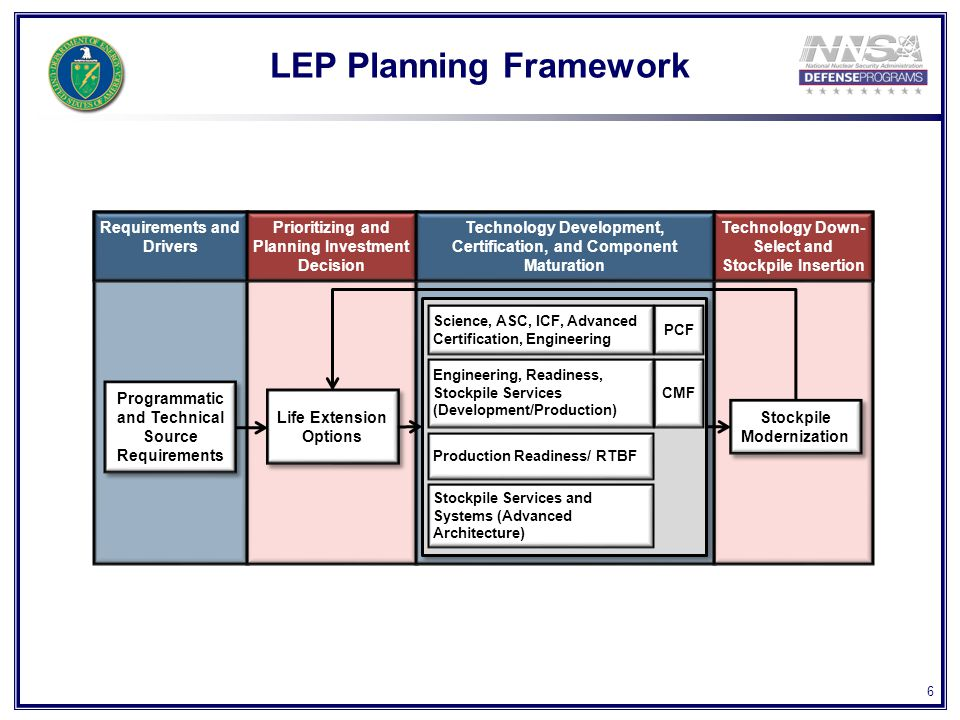 6 LEP Planning Framework Programmatic and Technical Source Requirements Life Extension Options Engineering, Readiness, Stockpile Services (Development/Production) Science, ASC, ICF, Advanced Certification, Engineering Production Readiness/ RTBF CMF PCF Stockpile Modernization Requirements and Drivers Prioritizing and Planning Investment Decision Technology Development, Certification, and Component Maturation Technology Down- Select and Stockpile Insertion Stockpile Services and Systems (Advanced Architecture)