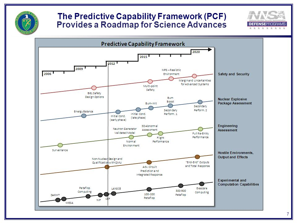 7 The Predictive Capability Framework (PCF) Provides a Roadmap for Science Advances