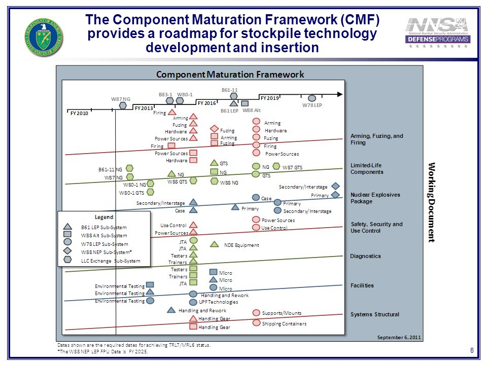 8 The Component Maturation Framework (CMF) provides a roadmap for stockpile technology development and insertion