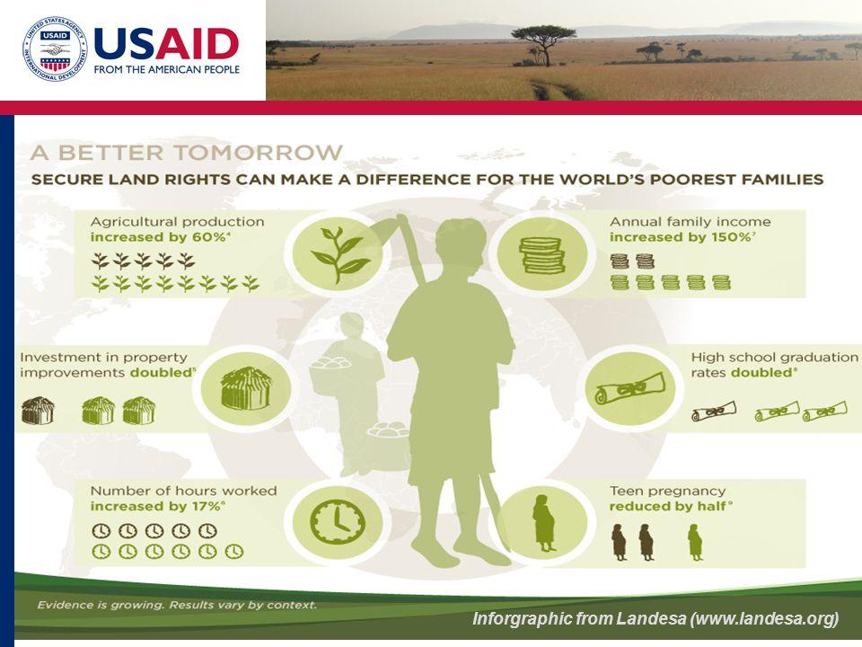 Inforgraphic from Landesa (www.landesa.org)