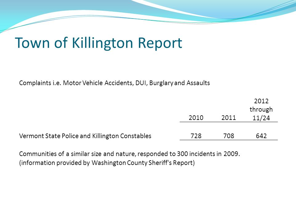 Town of Killington Report Complaints i.e. Motor Vehicle Accidents, DUI, Burglary and Assaults 20102011 2012 through 11/24 Vermont State Police and Kil
