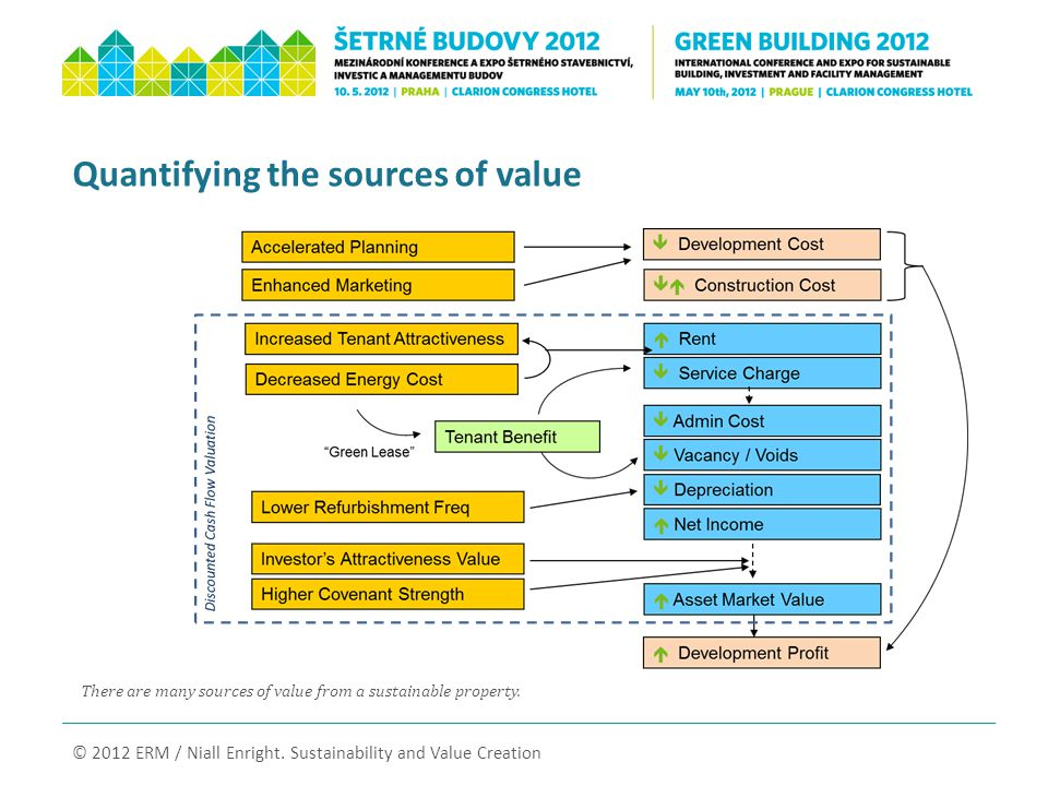 There are many sources of value from a sustainable property.