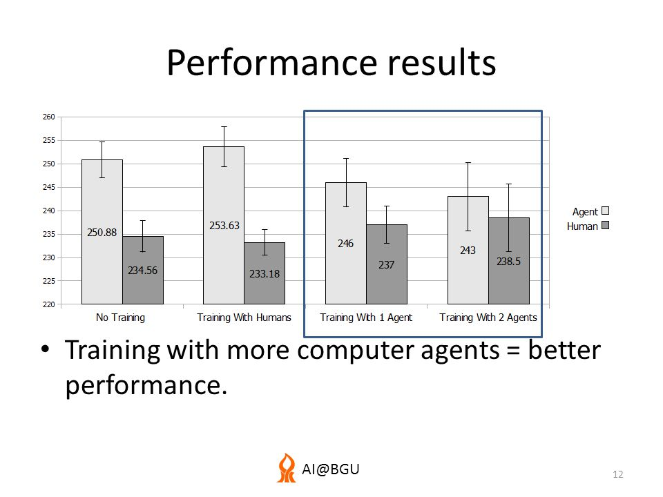 AI@BGU Performance results Training with more computer agents = better performance. 12