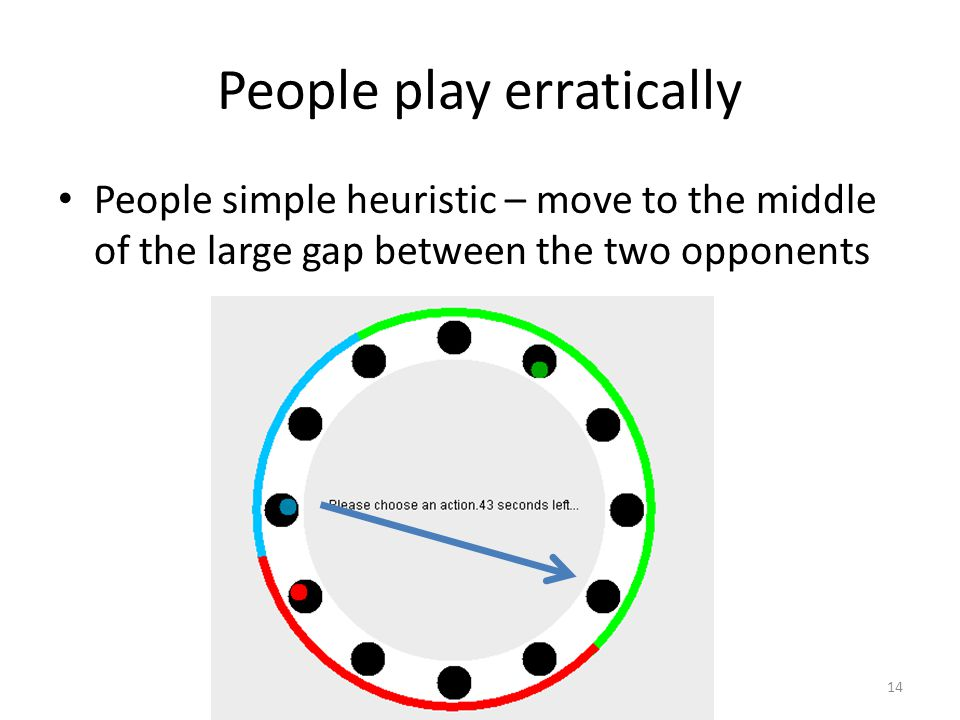 AI@BGU People play erratically People simple heuristic – move to the middle of the large gap between the two opponents 14
