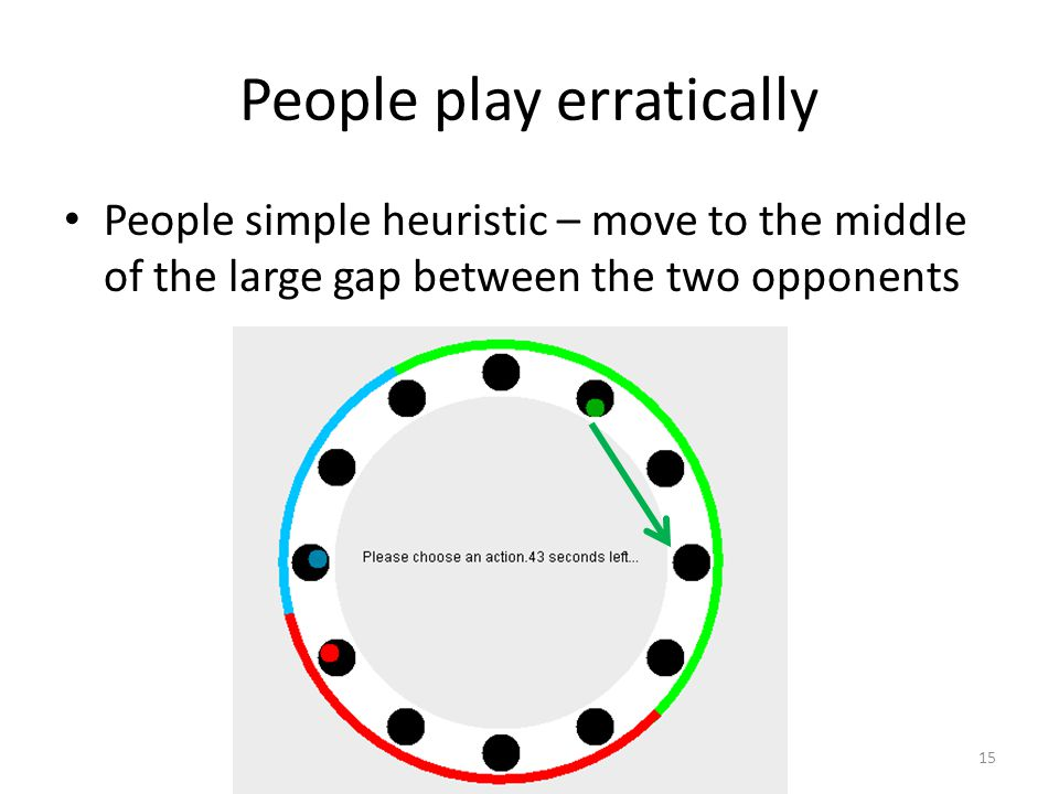 AI@BGU People play erratically People simple heuristic – move to the middle of the large gap between the two opponents 15