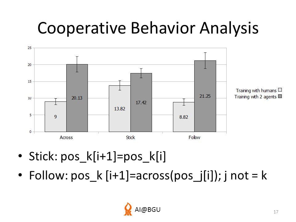 AI@BGU Cooperative Behavior Analysis Stick: pos_k[i+1]=pos_k[i] Follow: pos_k [i+1]=across(pos_j[i]); j not = k 17