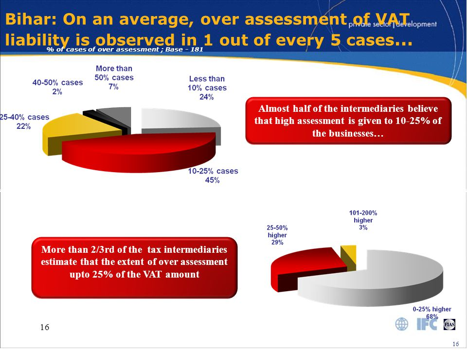 16 Bihar: On an average, over assessment of VAT liability is observed in 1 out of every 5 cases … % of cases of over assessment ; Base - 181 Almost half of the intermediaries believe that high assessment is given to 10-25% of the businesses… Level of over assessment ; Base - 181 More than 2/3rd of the tax intermediaries estimate that the extent of over assessment upto 25% of the VAT amount 16
