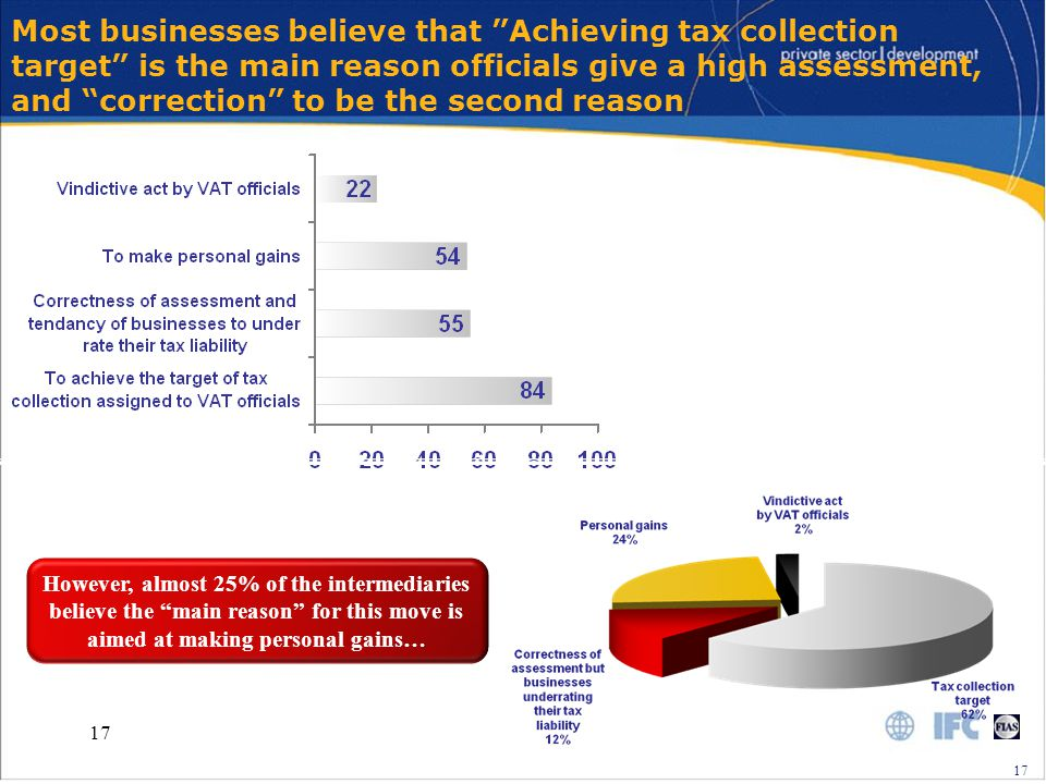 17 Most businesses believe that Achieving tax collection target is the main reason officials give a high assessment, and correction to be the second reason However, almost 25% of the intermediaries believe the main reason for this move is aimed at making personal gains… 17 Base – 181 respondents