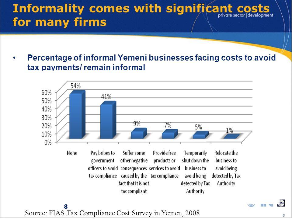 9 Yemen TCCS – capacity for tax compliance