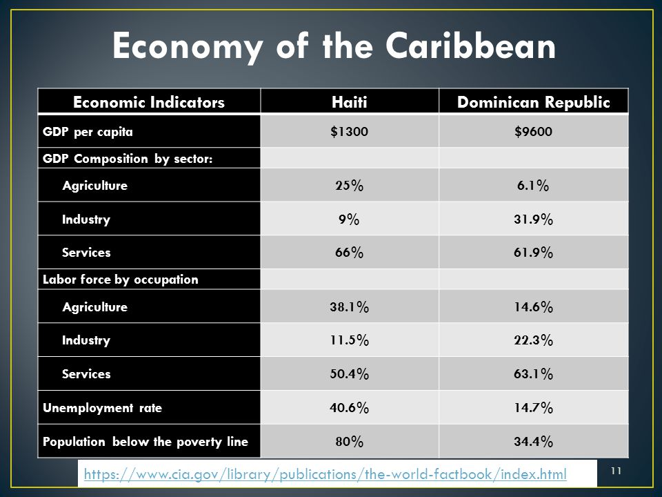 Economy of the Caribbean Economic IndicatorsHaitiDominican Republic GDP per capita$1300$9600 GDP Composition by sector: Agriculture25%6.1% Industry9%3
