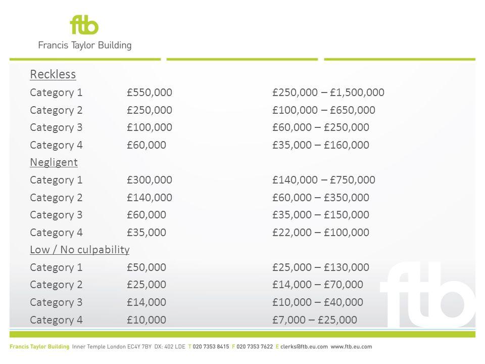 Reckless Category 1 £550,000 £250,000 – £1,500,000 Category 2 £250,000 £100,000 – £650,000 Category 3 £100,000 £60,000 – £250,000 Category 4 £60,000 £35,000 – £160,000 Negligent Category 1 £300,000 £140,000 – £750,000 Category 2 £140,000 £60,000 – £350,000 Category 3 £60,000 £35,000 – £150,000 Category 4 £35,000 £22,000 – £100,000 Low / No culpability Category 1 £50,000 £25,000 – £130,000 Category 2 £25,000 £14,000 – £70,000 Category 3 £14,000 £10,000 – £40,000 Category 4 £10,000 £7,000 – £25,000