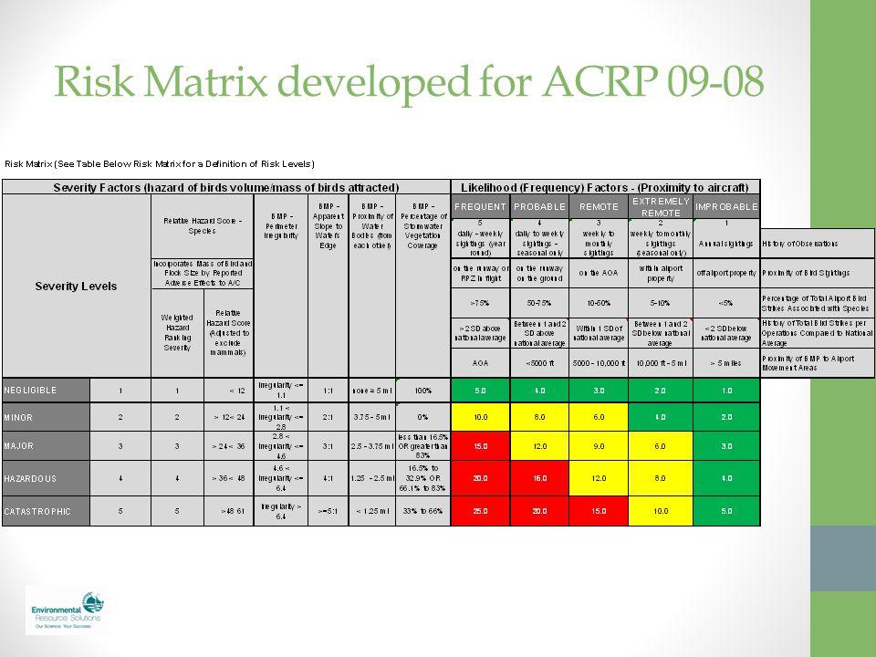 Risk Matrix developed for ACRP 09-08