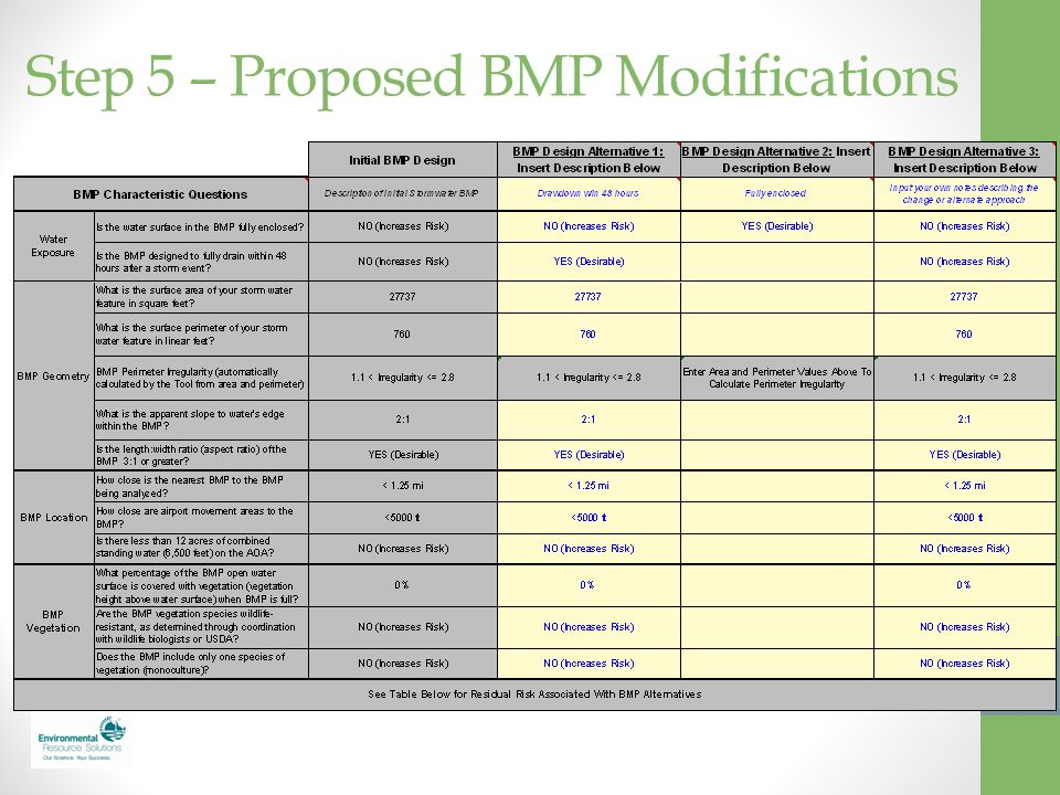 Step 5 – Proposed BMP Modifications
