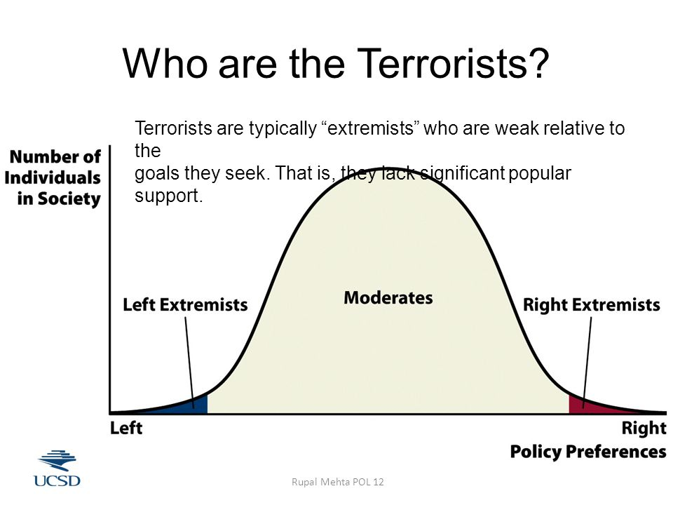 Who are the Terrorists.
