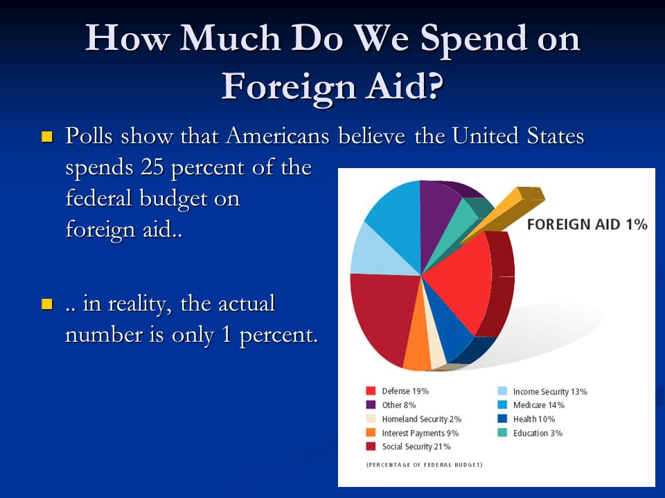 How Much Do We Spend on Foreign Aid? Polls show that Americans believe the United States spends 25 percent of the federal budget on foreign aid.. Poll