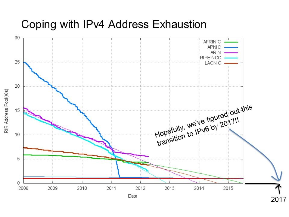 5 years: 2017 2017 Hopefully, we've figured out this transition to IPv6 by 2017!.