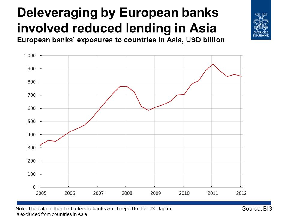 Deleveraging by European banks involved reduced lending in Asia European banks' exposures to countries in Asia, USD billion Note. The data in the char