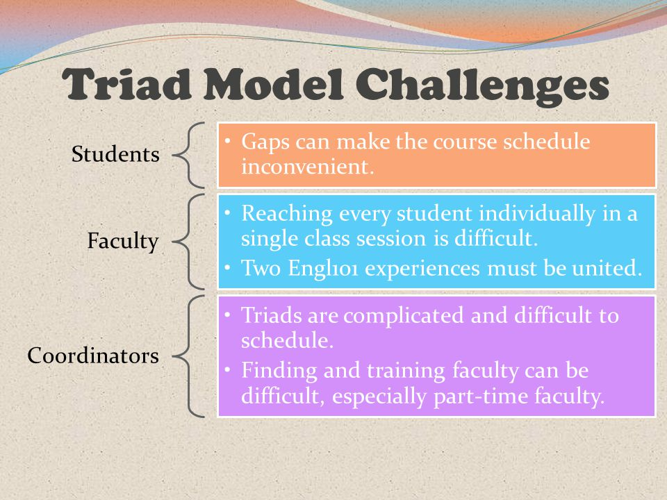 Triad Model Challenges Students Gaps can make the course schedule inconvenient. Faculty Reaching every student individually in a single class session