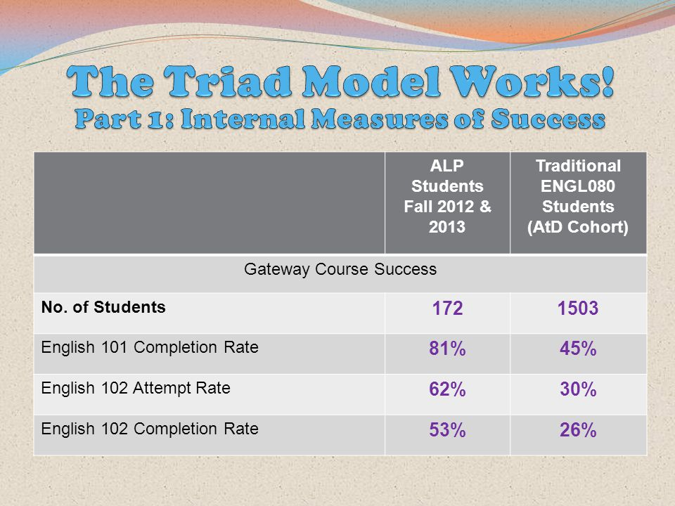 ALP Students Fall 2012 & 2013 Traditional ENGL080 Students (AtD Cohort) Gateway Course Success No. of Students 1721503 English 101 Completion Rate 81%