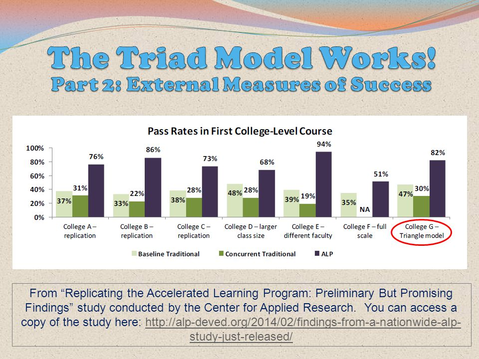 """From """"Replicating the Accelerated Learning Program: Preliminary But Promising Findings"""" study conducted by the Center for Applied Research. You can ac"""
