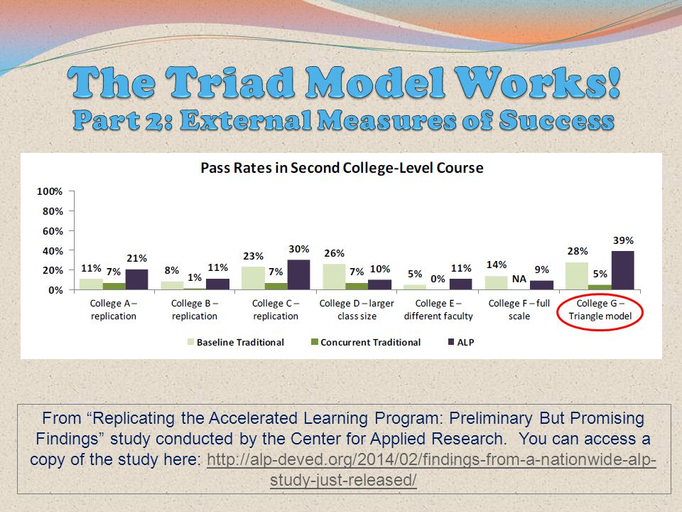 From Replicating the Accelerated Learning Program: Preliminary But Promising Findings study conducted by the Center for Applied Research.