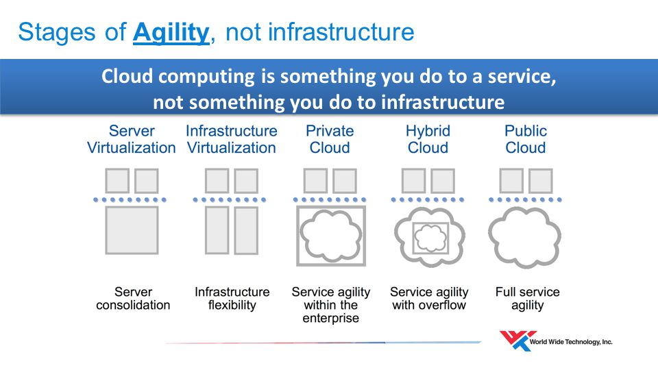 Cloud computing is something you do to a service, not something you do to infrastructure Cloud computing is something you do to a service, not something you do to infrastructure Stages of Agility, not infrastructure