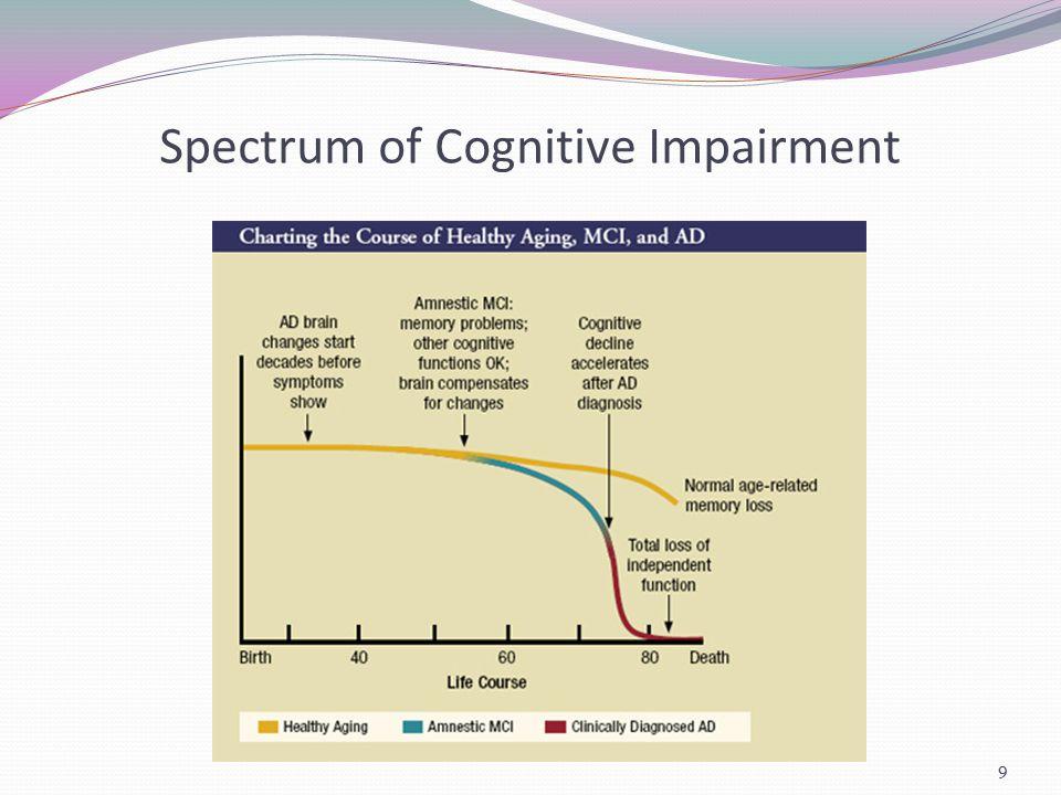 Montreal Cognitive Assessment (MOCA) 40