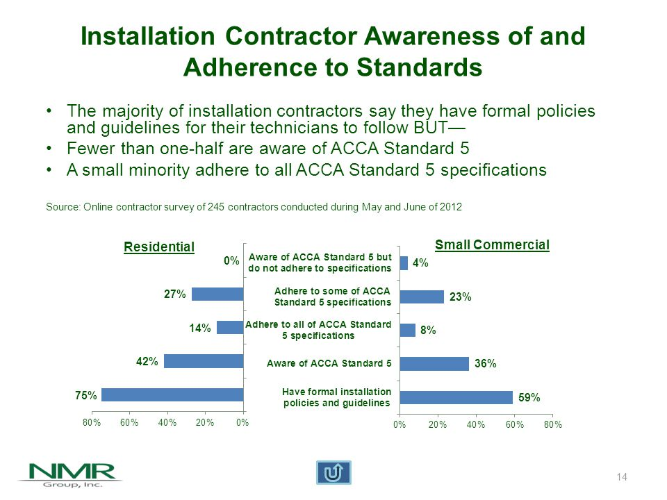 14 Installation Contractor Awareness of and Adherence to Standards Residential Small Commercial The majority of installation contractors say they have formal policies and guidelines for their technicians to follow BUT— Fewer than one-half are aware of ACCA Standard 5 A small minority adhere to all ACCA Standard 5 specifications Source: Online contractor survey of 245 contractors conducted during May and June of 2012