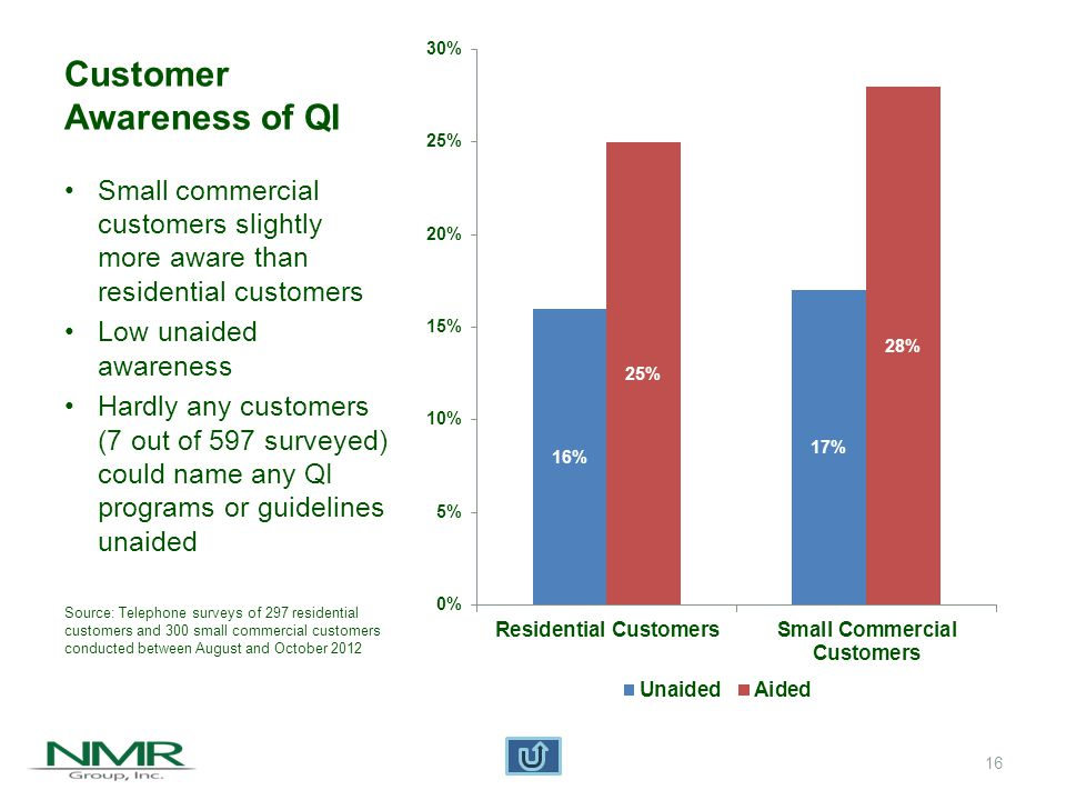 Customer Awareness of QI Small commercial customers slightly more aware than residential customers Low unaided awareness Hardly any customers (7 out of 597 surveyed) could name any QI programs or guidelines unaided Source: Telephone surveys of 297 residential customers and 300 small commercial customers conducted between August and October 2012 16