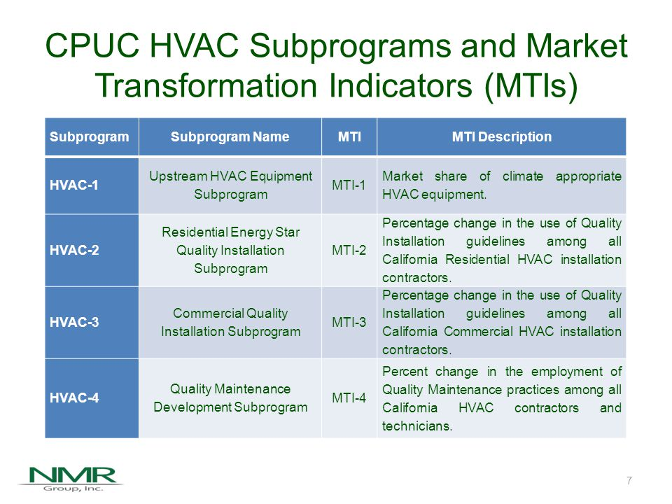 CPUC HVAC Subprograms and Market Transformation Indicators (MTIs) SubprogramSubprogram NameMTIMTI Description HVAC-1 Upstream HVAC Equipment Subprogram MTI-1 Market share of climate appropriate HVAC equipment.