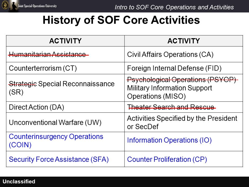 Unclassified Intro to SOF Core Operations and Activities History of SOF Core Activities ACTIVITY Humanitarian AssistanceCivil Affairs Operations (CA) Counterterrorism (CT)Foreign Internal Defense (FID) Strategic Special Reconnaissance (SR) Psychological Operations (PSYOP) Military Information Support Operations (MISO) Direct Action (DA)Theater Search and Rescue Unconventional Warfare (UW) Activities Specified by the President or SecDef Counterinsurgency Operations (COIN) Information Operations (IO) Security Force Assistance (SFA)Counter Proliferation (CP)