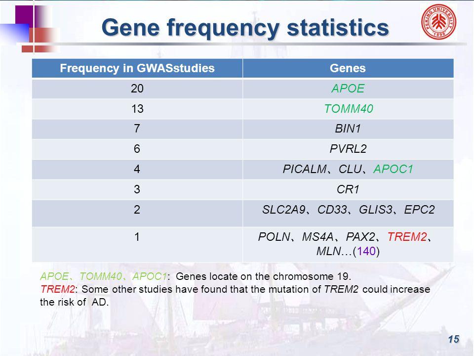 15 Gene frequency statistics Frequency in GWASstudiesGenes 20APOE 13TOMM40 7BIN1 6PVRL2 4 PICALM 、 CLU 、 APOC1 3CR1 2 SLC2A9 、 CD33 、 GLIS3 、 EPC2 1 POLN 、 MS4A 、 PAX2 、 TREM2 、 MLN…(140) APOE 、 TOMM40 、 APOC1: Genes locate on the chromosome 19.