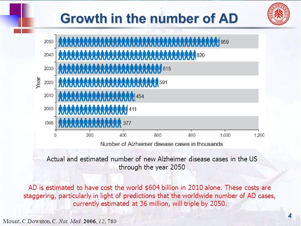 The hallmarks of AD Alzheimer s disease brain comparison http://en.wikipedia.org/wiki/Alzheimer%27s_disease Amyloid plaques and neurofibrillary tangles 5