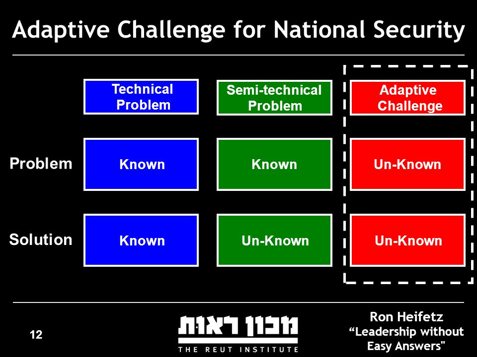 12 Adaptive Challenge for National Security Technical Problem Known Semi-technical Problem Known Ron Heifetz Leadership without Easy Answers KnownUn-Known Adaptive Challenge Un-Known Problem Solution