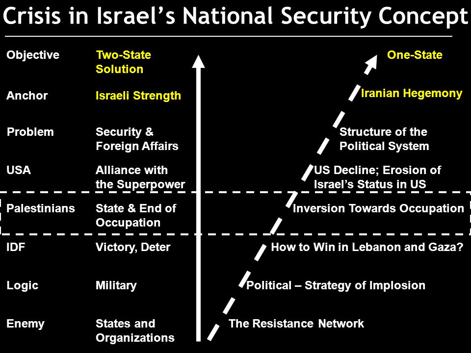 Crisis in Israel's National Security Concept States and Organizations Military Victory, Deter State & End of Occupation Alliance with the Superpower Two-State Solution The Resistance Network Political – Strategy of Implosion Inversion Towards Occupation How to Win in Lebanon and Gaza.