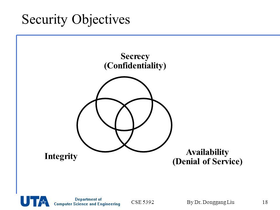 CSE 5392By Dr. Donggang Liu18 Security Objectives Secrecy (Confidentiality) Integrity Availability (Denial of Service)