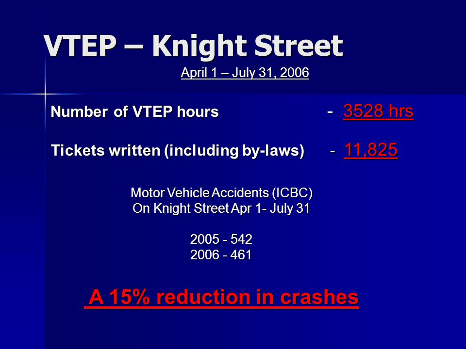 VTEP – Knight Street April 1 – July 31, 2006 Number of VTEP hours - 3528 hrs Tickets written (including by-laws) - 11,825 Motor Vehicle Accidents (ICBC) On Knight Street Apr 1- July 31 2005 - 542 2006 - 461 A 15% reduction in crashes A 15% reduction in crashes