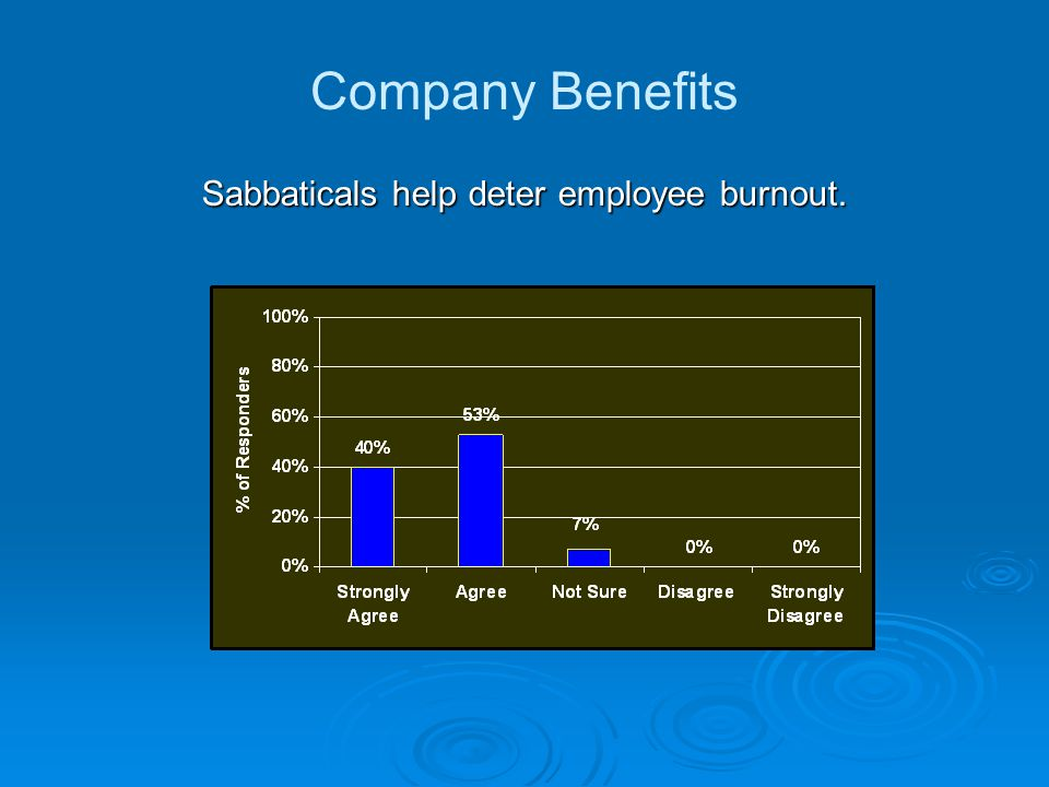 Sabbaticals help deter employee burnout. Company Benefits