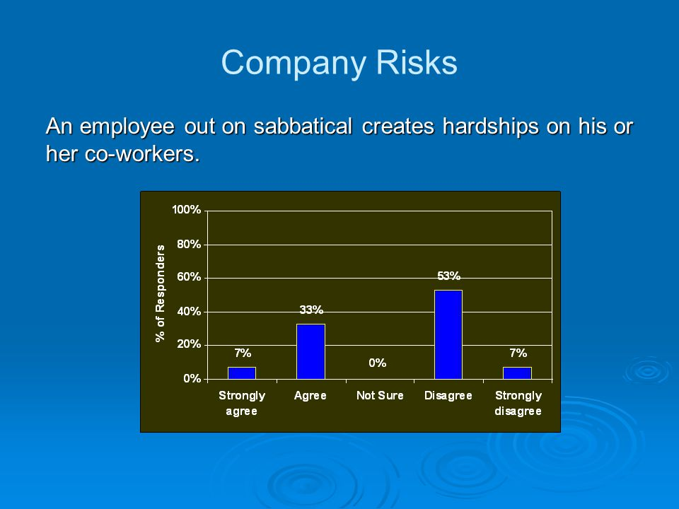 An employee out on sabbatical creates hardships on his or her co-workers. Company Risks