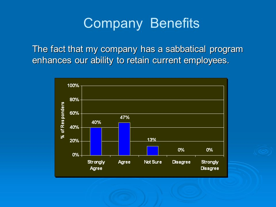 The fact that my company has a sabbatical program enhances our ability to attract new employees.