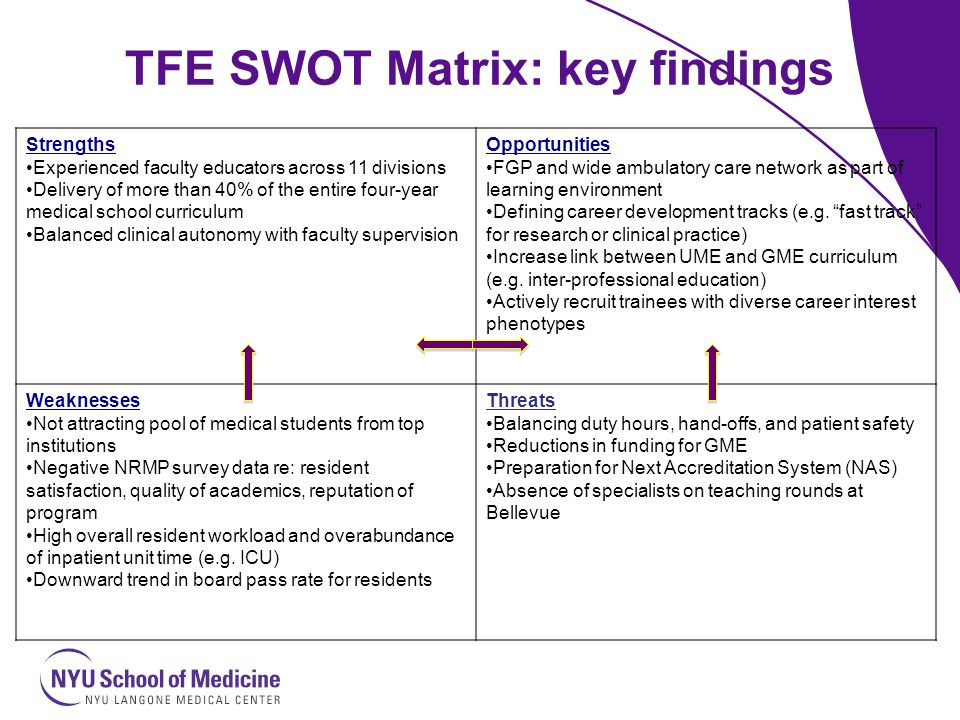 TFE SWOT Matrix: key findings Strengths Experienced faculty educators across 11 divisions Delivery of more than 40% of the entire four-year medical sc
