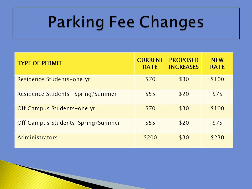 TYPE OF PERMIT CURRENT RATE PROPOSED INCREASES NEW RATE Residence Students-one yr$70$30$100 Residence Students –Spring/Summer$55$20$75 Off Campus Students-one yr$70$30$100 Off Campus Students-Spring/Summer$55$20$75 Administrators$200$30$230