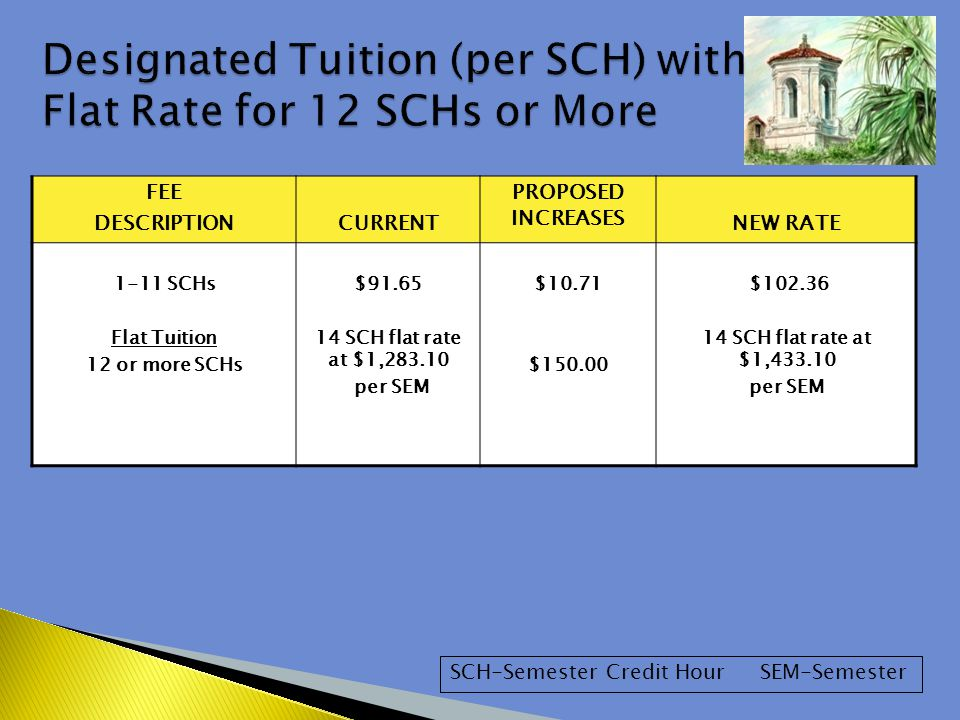 FEE DESCRIPTIONCURRENT PROPOSED INCREASES NEW RATE 1-11 SCHs Flat Tuition 12 or more SCHs $91.65 14 SCH flat rate at $1,283.10 per SEM $10.71 $150.00 $102.36 14 SCH flat rate at $1,433.10 per SEM SCH-Semester Credit Hour SEM-Semester