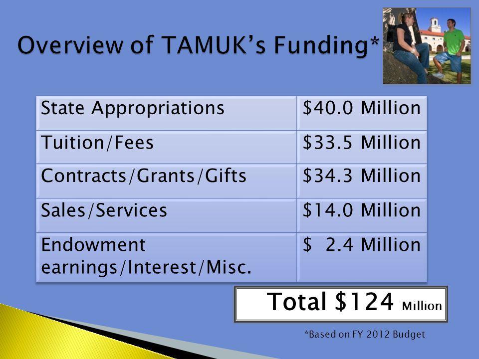 Total $124 Million *Based on FY 2012 Budget