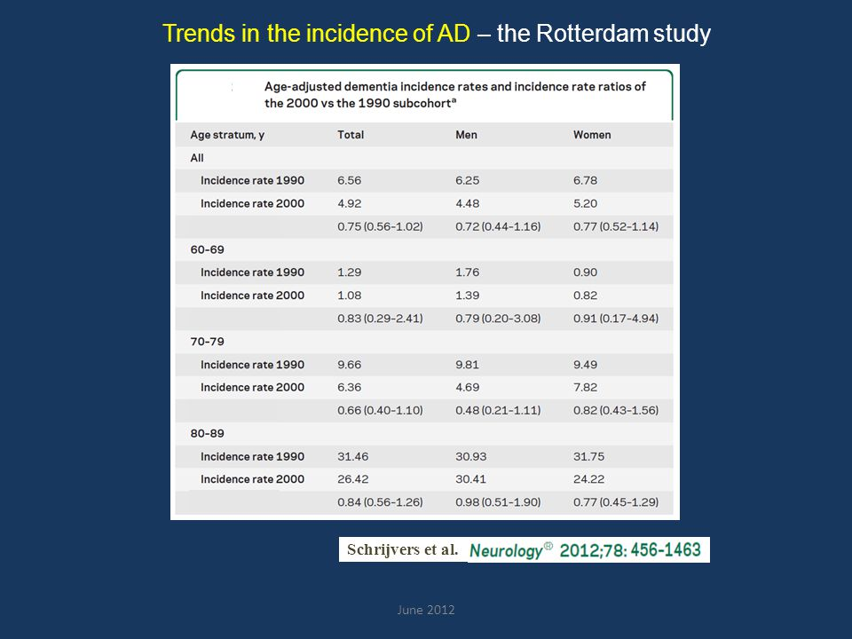 June 2012 Trends in the incidence of AD – the Rotterdam study Schrijvers et al.