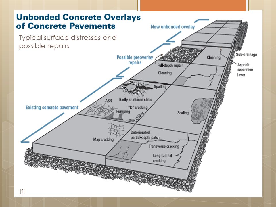 18 Typical surface distresses and possible repairs [1]