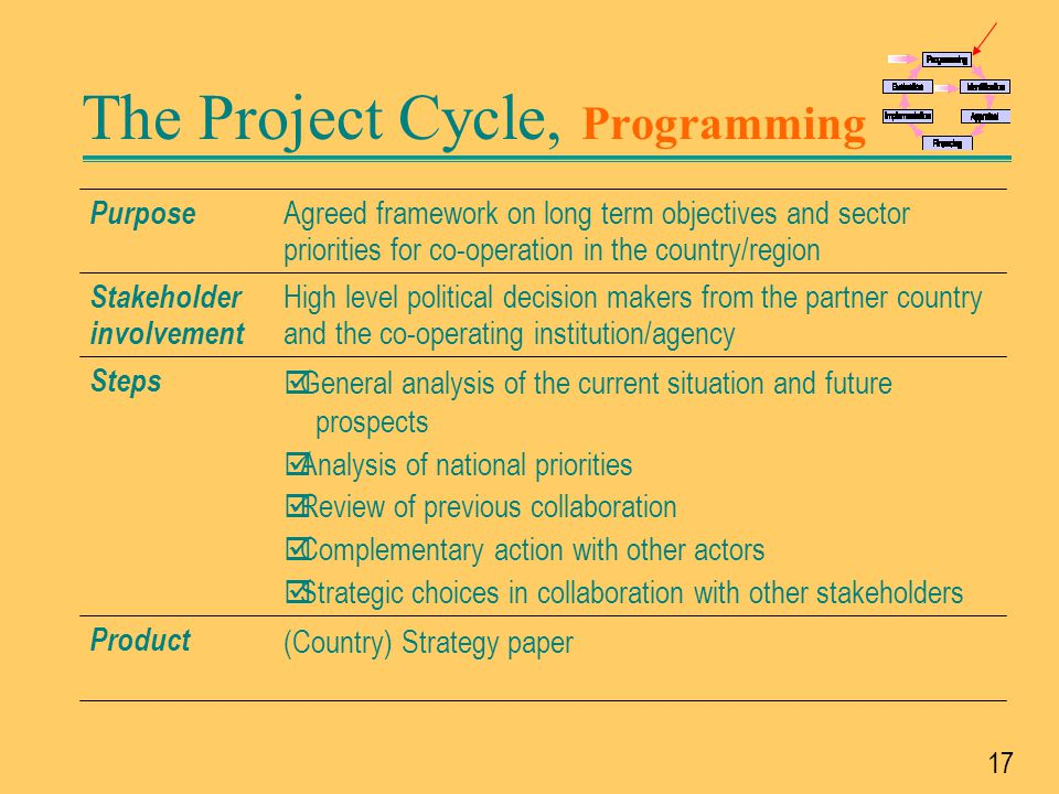 18 The Project Cycle, Identification Pre-feasibility (if necessary) Project Identification Fiche (PIF): Relevance and feasibility Decision for appraising or for rejection  TOR for appraisal Product þ Draft ToR for Pre-feasibility (if necessary) þCollect and evaluate information on areas of intervention þ Review/include lessons learned from previous experiences Steps Senior officials of the co-operating institution (NAO) and from line ministries of the partner country, consultants Stakeholder involvement Identification and selection of relevant areas of intervention and project ideas for further studies Purpose